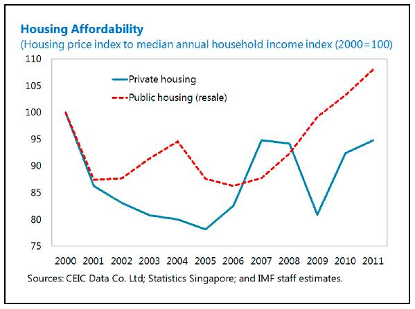 Perfect House Prices Have Risen More Quickly Than Median Incomes, Especially For  HDB Resale Housing. In Addition, The Tighter LtV Ceilings Raise The Bar On  ...