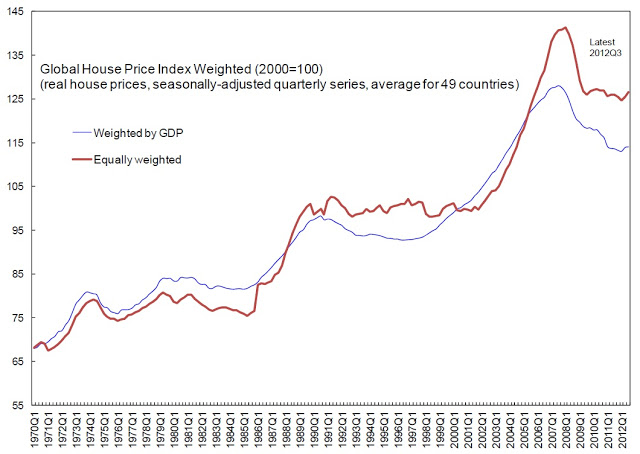 The Unassuming Economist Global House Price Watch