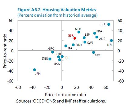 The Unassuming Economist House Prices In The United Kingdom