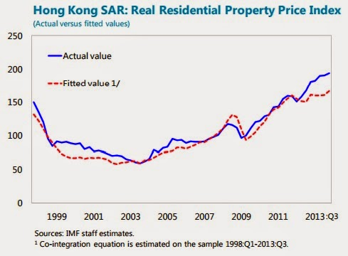 The Unassuming Economist House Prices In Hong Kong