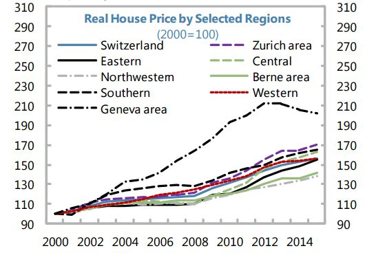 Banking And Insurance Industries With Their Large Respective Exposures To The Mortgage Market Real Estate Says New Imf Report On Switzerland
