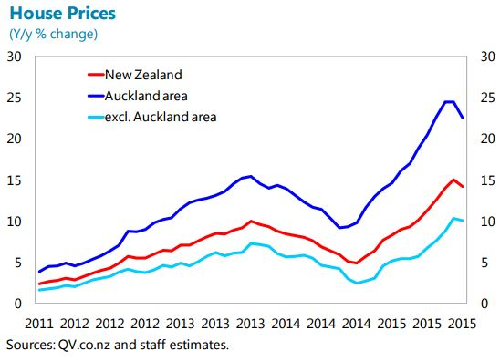 The Unassuming Economist House Prices In New Zealand