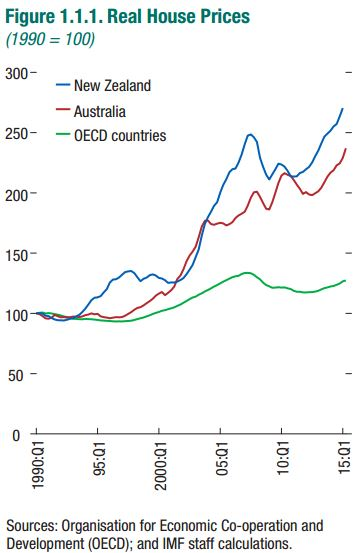 The Unassuming Economist Housing Sector Developments In