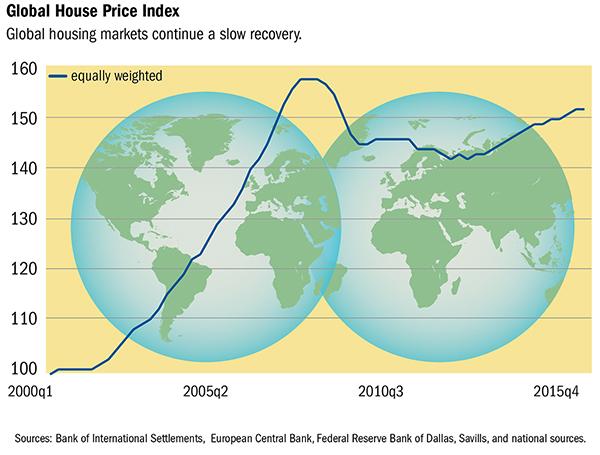 globalhousepriceindex