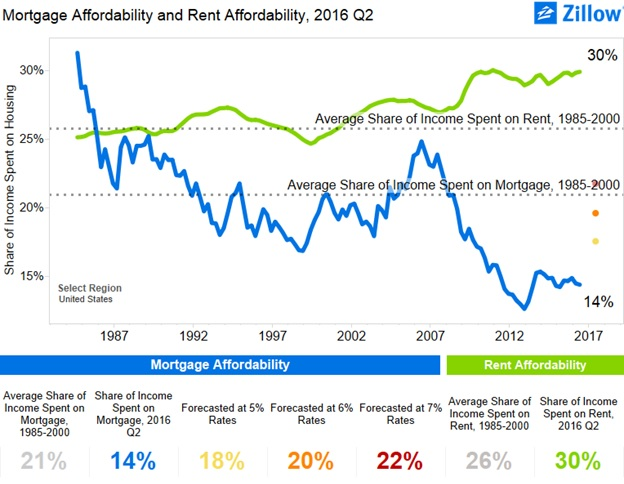 mortgageaffordability