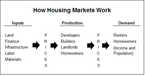 The Unassuming Economist   Steve Malpezzi on Housing Markets