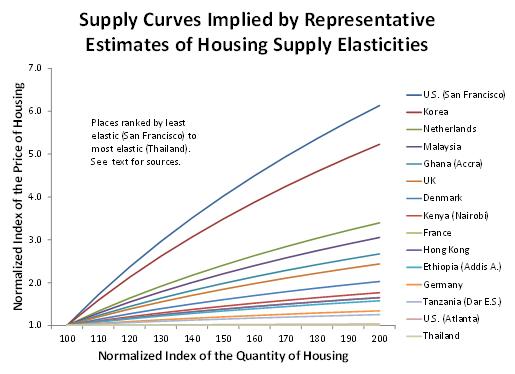 The Unassuming Economist | Steve Malpezzi on Housing Markets