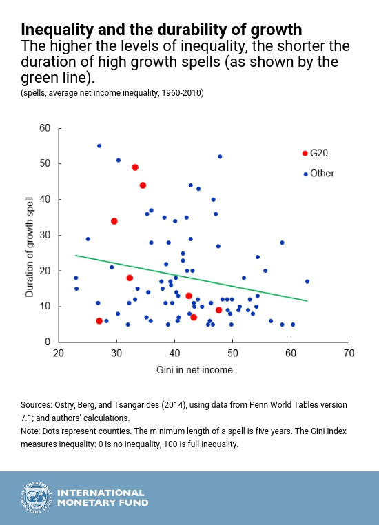 IMF_Inclusive-growth_chart2-1