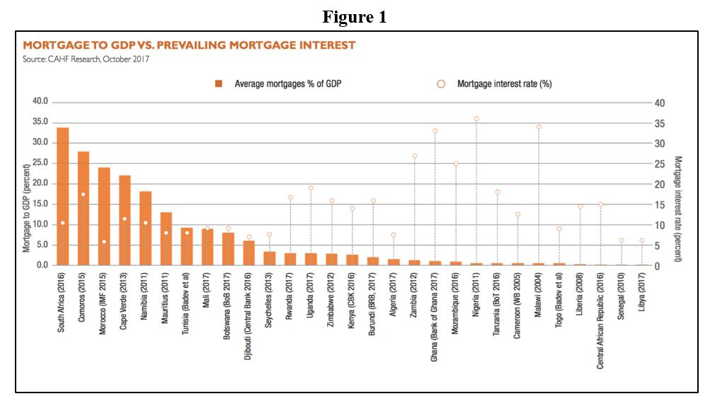 The Unassuming Economist | The State of Housing Market in Africa