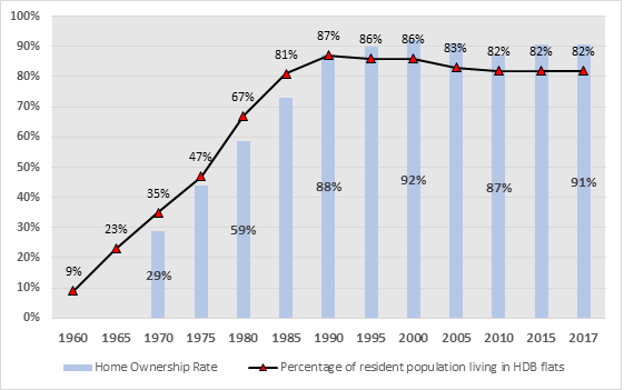 The Unassuming Economist   Understanding Singapore's Housing Market