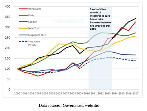 The Unassuming Economist Understanding Singapores Housing
