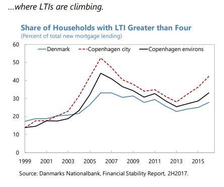 The Unassuming Economist | Housing Market in Denmark