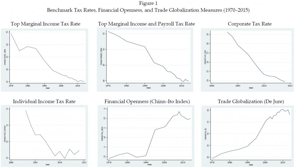 relationship between globalization and liberalization insurance