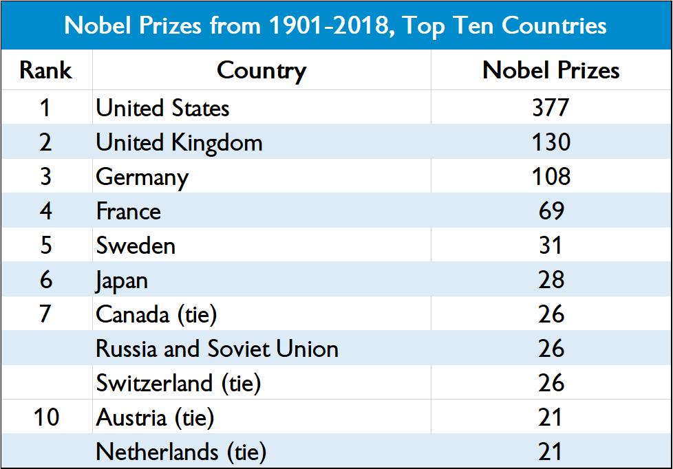 Most nobel prizes per population of japan