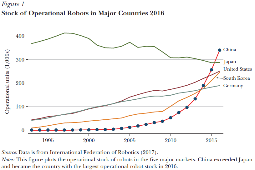 The Unassuming Economist | The Rise of Robots in China