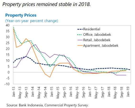 The Unassuming Economist | House Prices in Indonesia