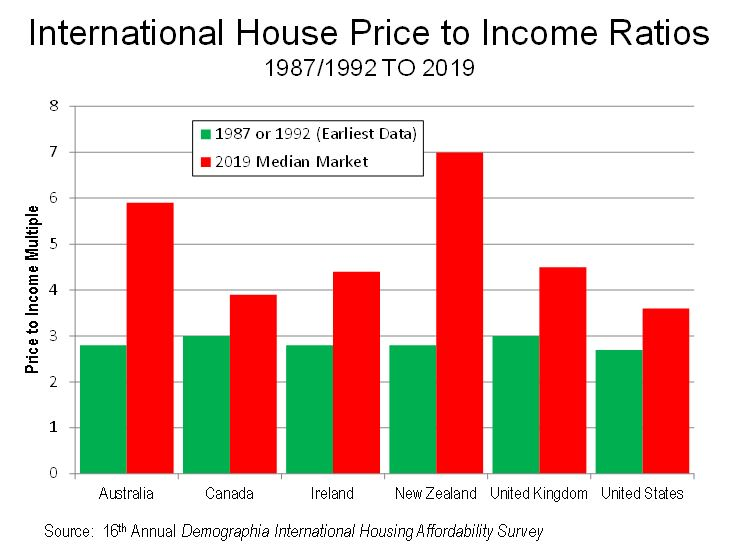 International House Price to Income Ratios