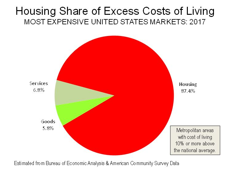 Housing Share of Excess Costs of Living