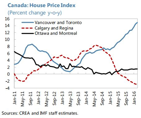 Canada: House Price Index