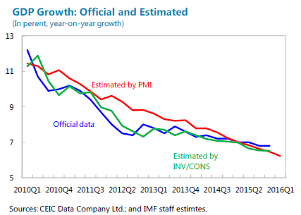 china_growth