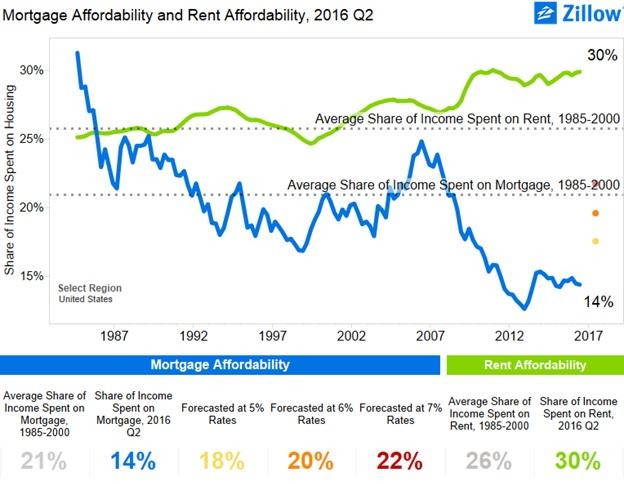 mortgageaffordability