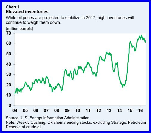 res-oilmarket-chart1